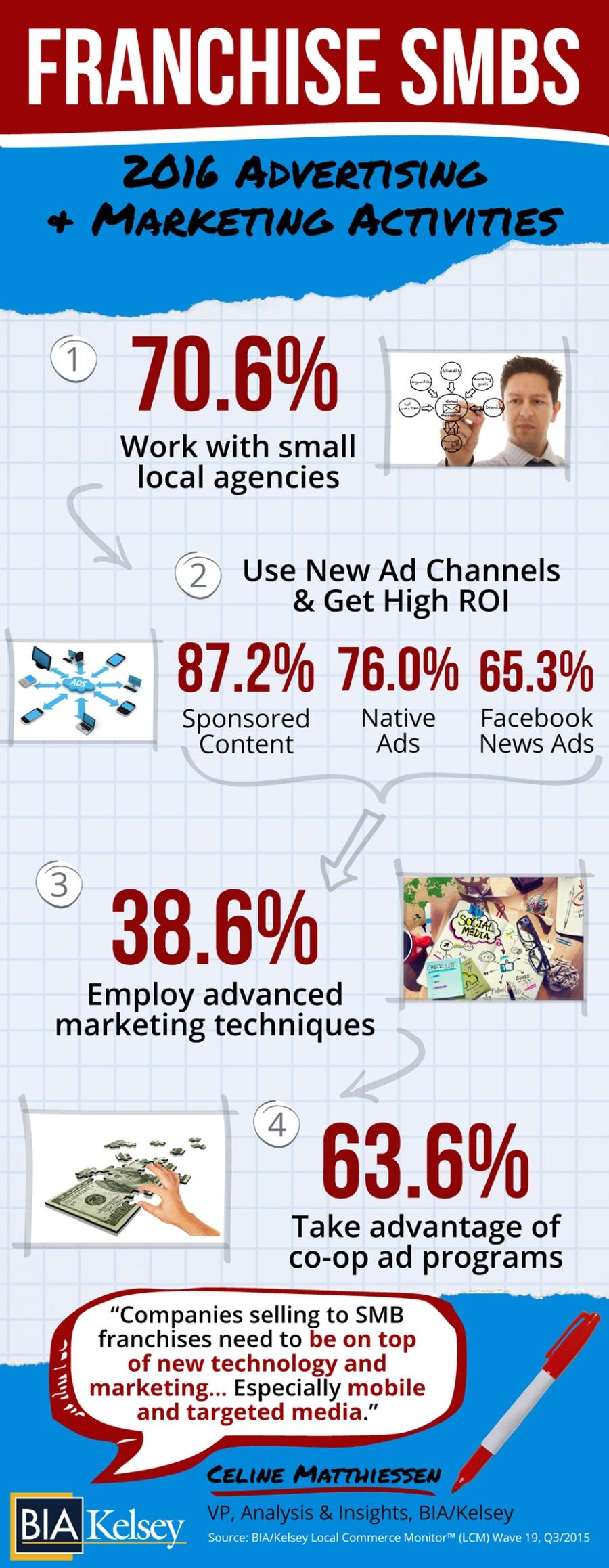 Franchises-SMB-Digital-Marketing-Trends.jpg